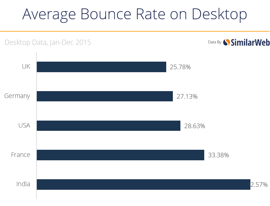 bounce rate desktop