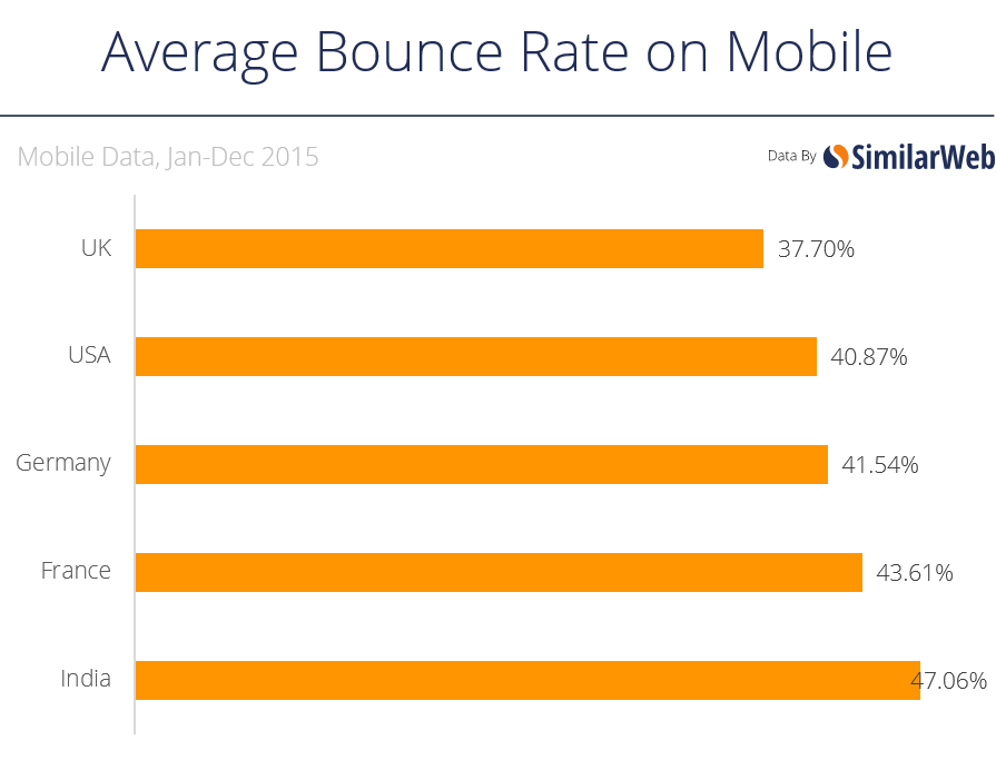 bounce rate mobile