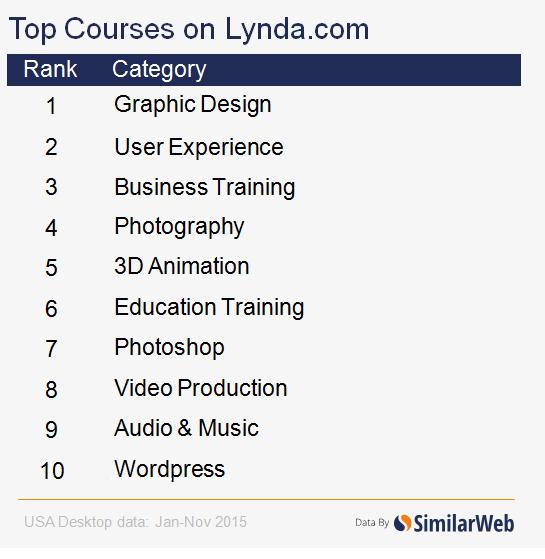 lynda-top-courses