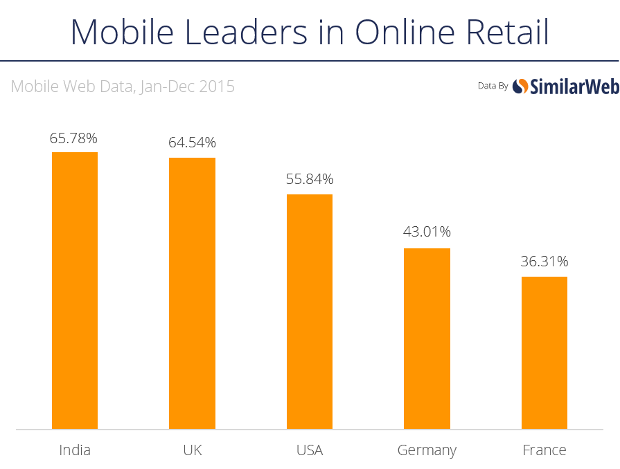 mobile leaders retail