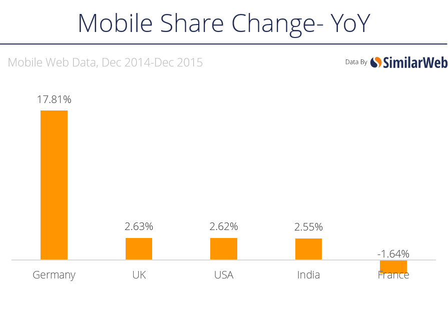 mobile yoy change