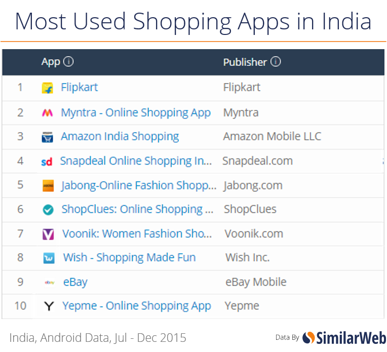 most used shopping apps in india