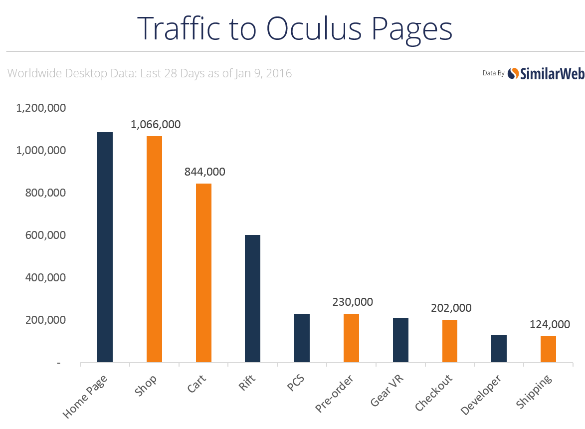 oculus-content-analysis