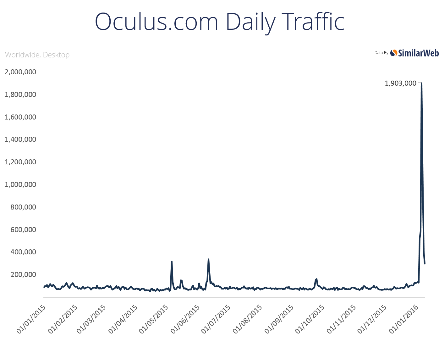 Oculus Traffic Surge