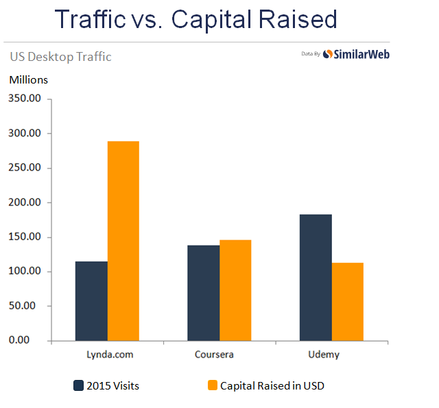 online-education-traffic-vs-capital