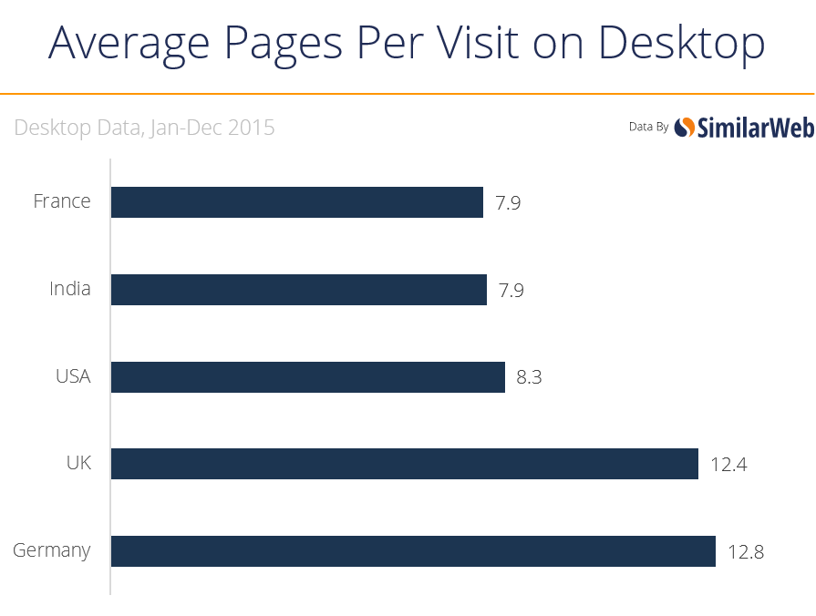 pages per visit desktop