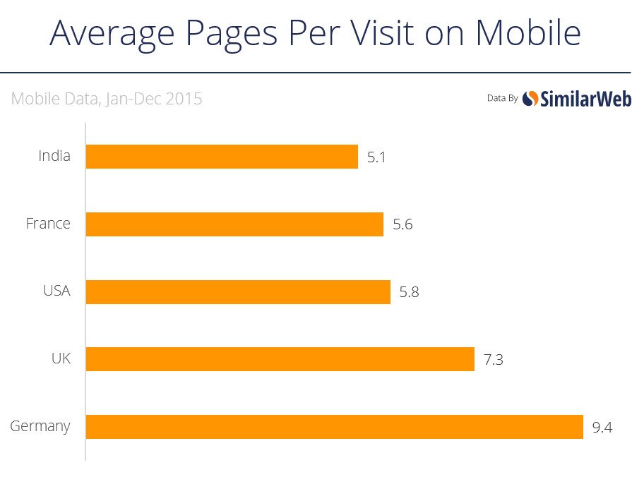 pages per visit mobile