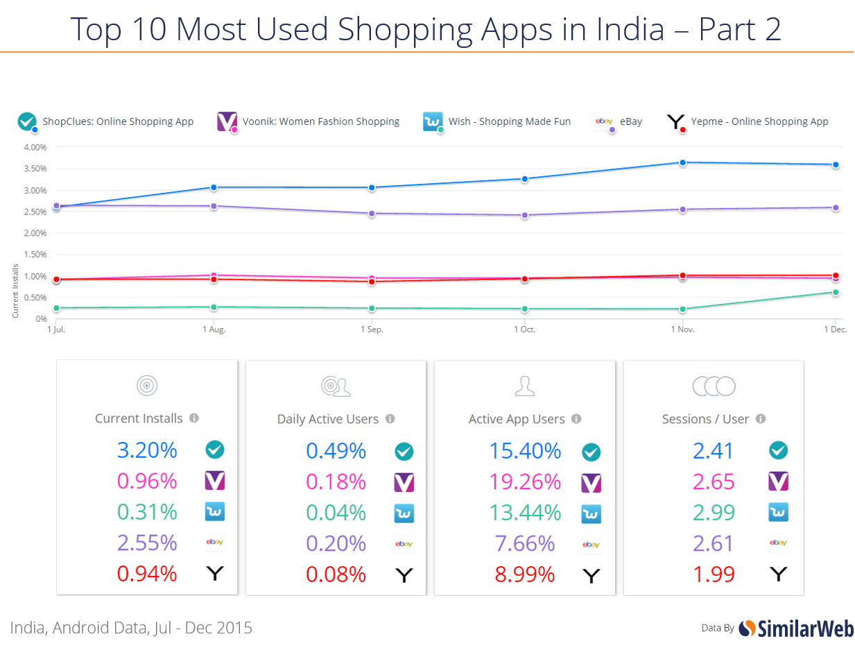 Shopping goes mobile similarweb blog for Top 10 retail websites
