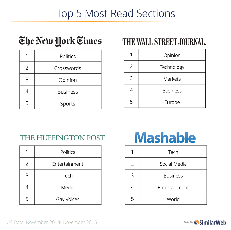 top-5-news-sections