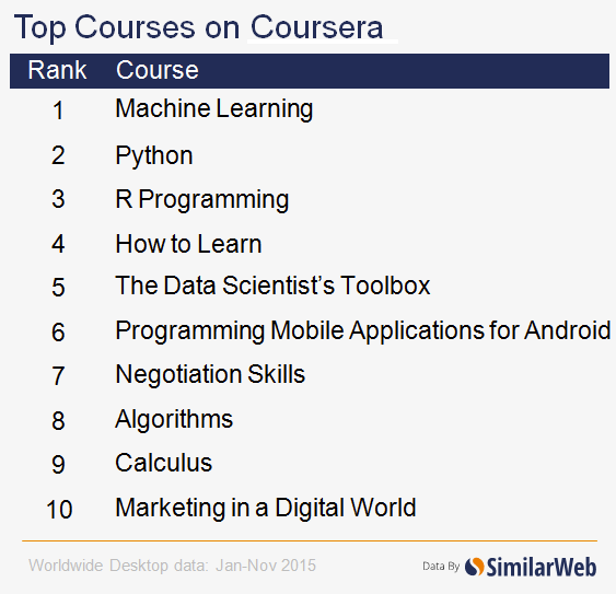 top-courses-coursera