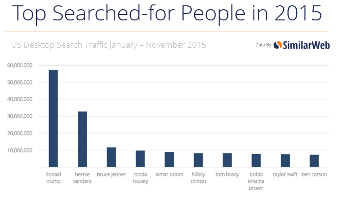 top-searched-for-people-in-2015