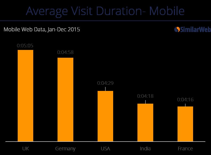 visit duration mobile