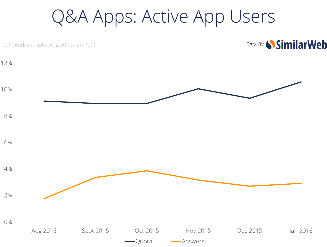 active app users