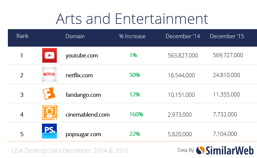 arts and ent