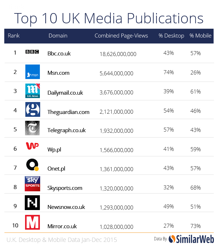 Top u k media publishers and publications ranked for 2015