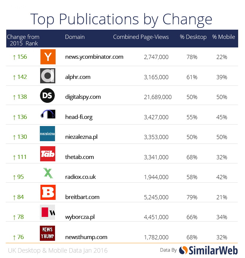 publications by change