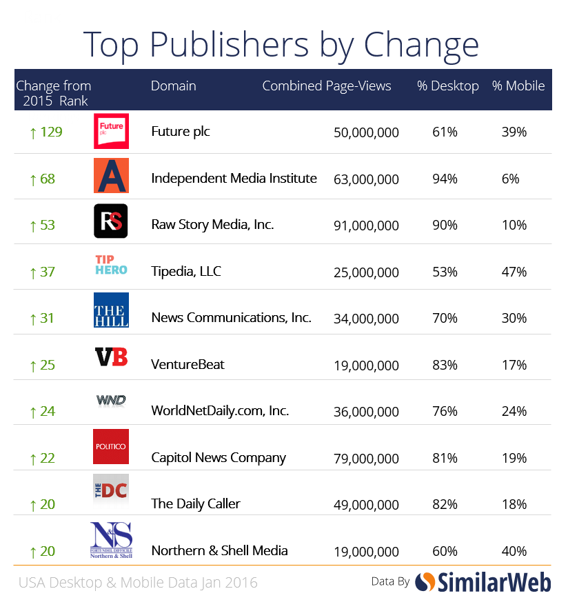 publishers by changes=