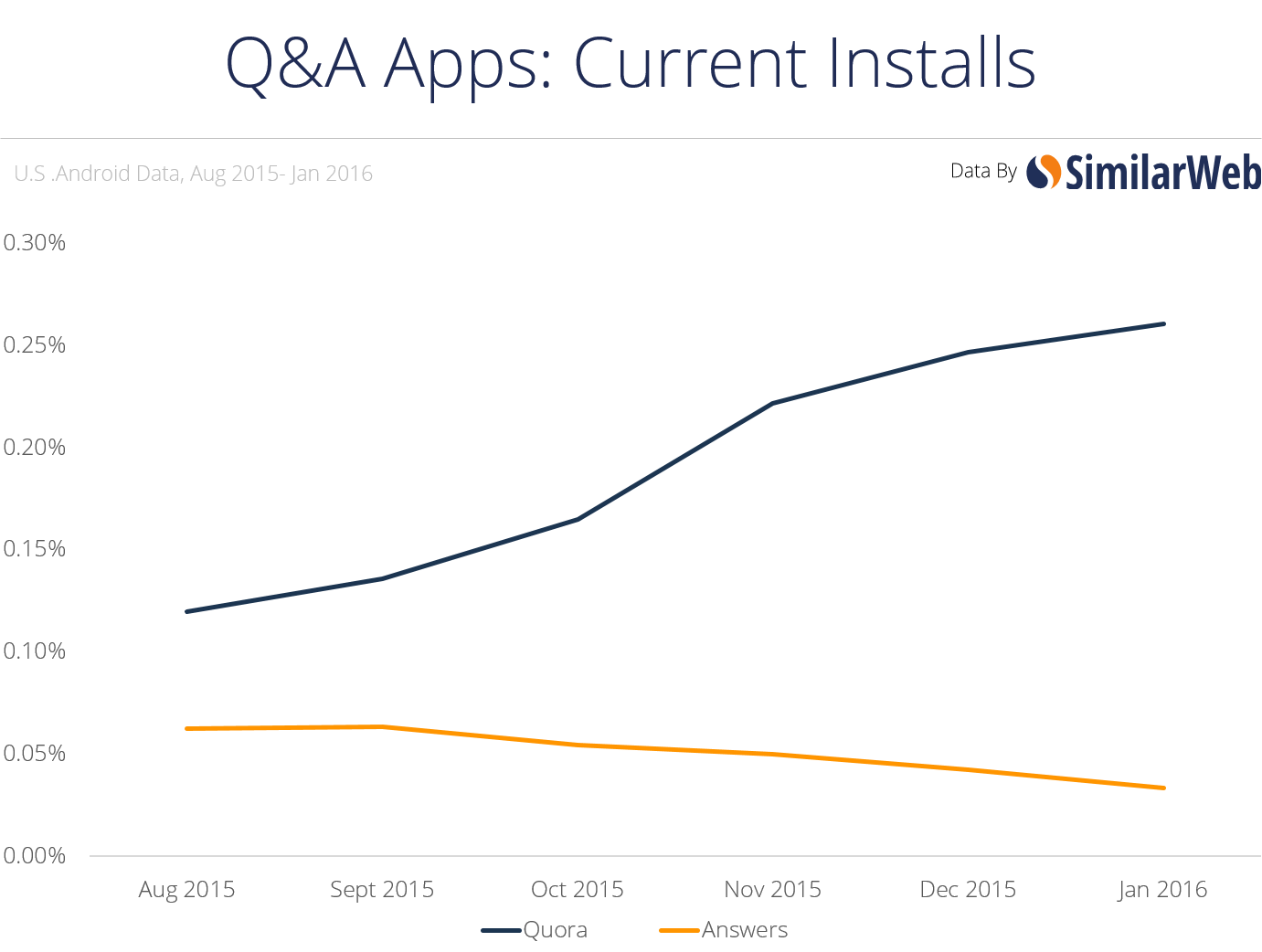 qa apps current installsw