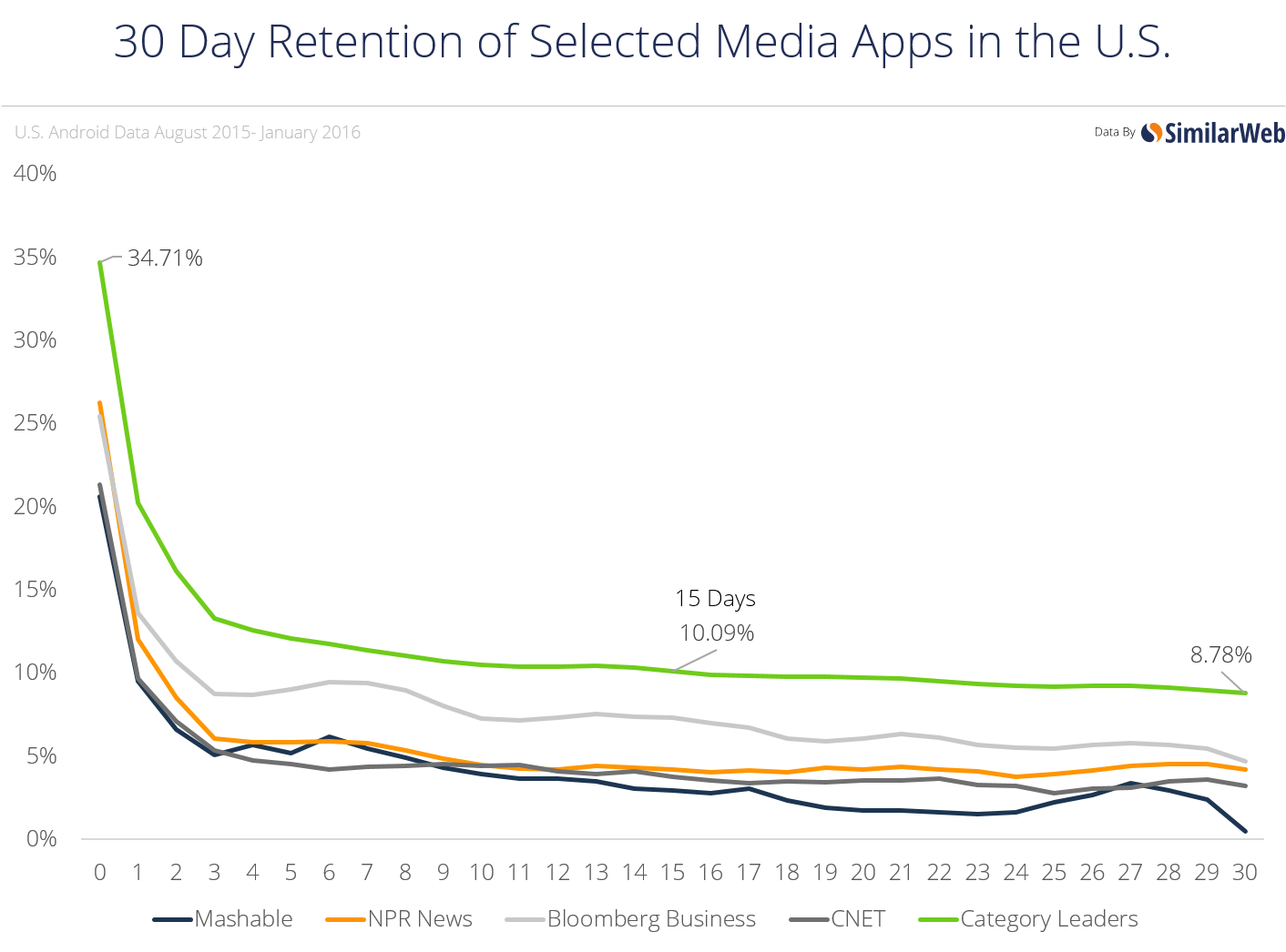 Retention for Apps in the US and UK
