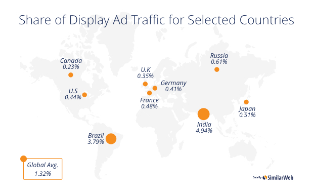 Display Ad traffic share - shopping website referrals