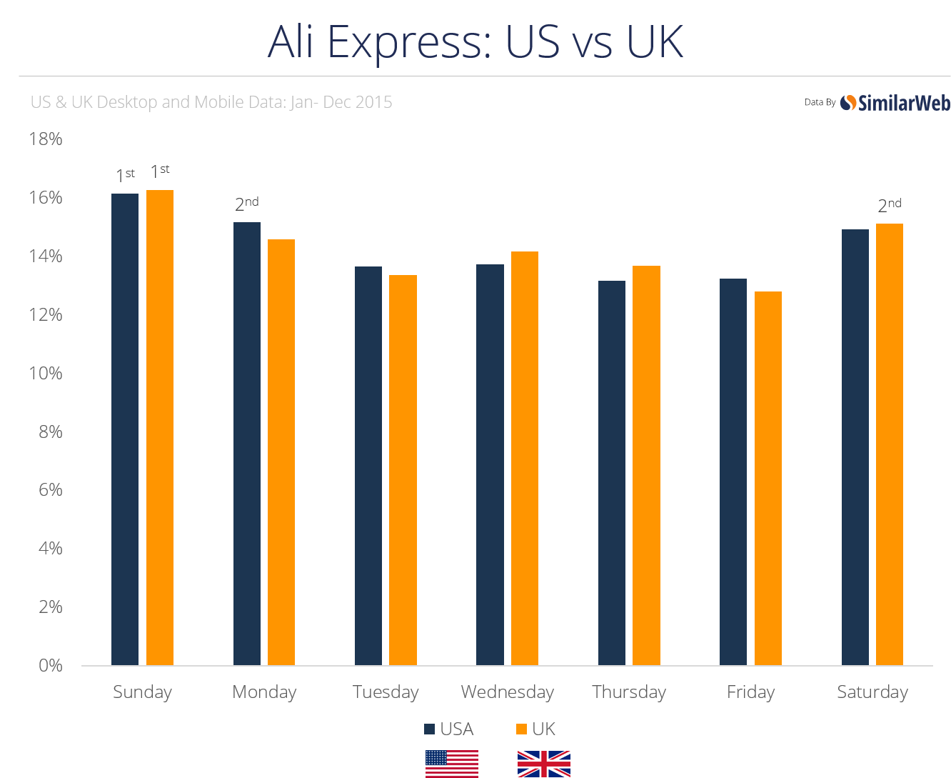 ali express us vs uk