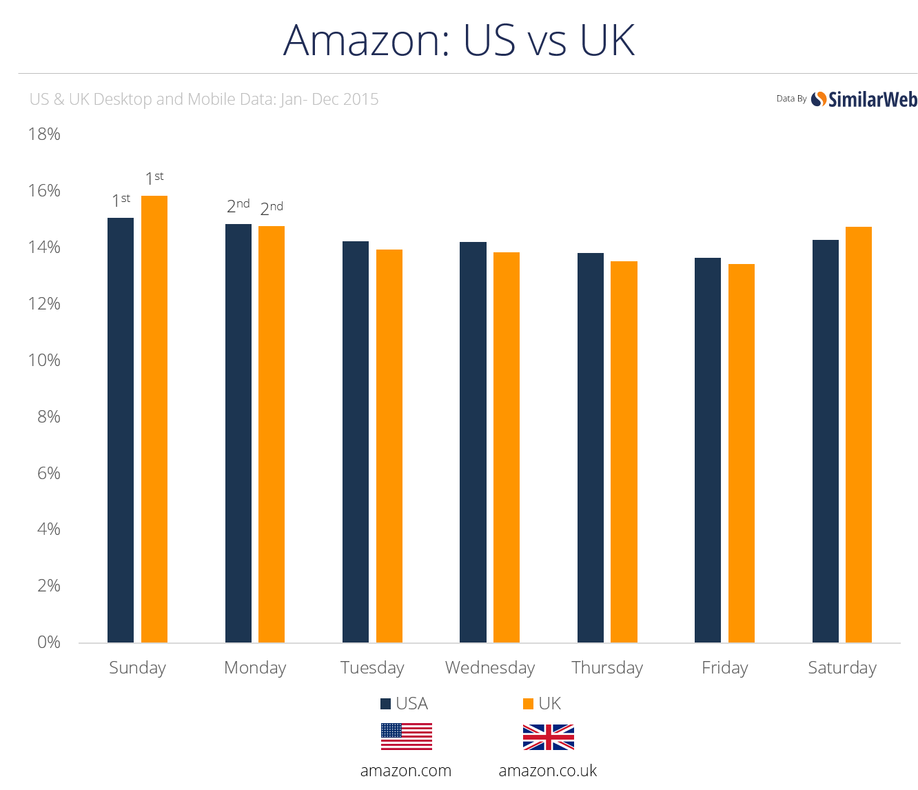 amazon uk and us
