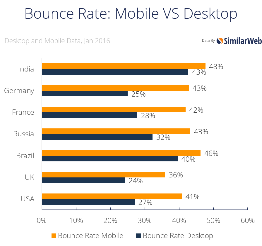 bounce desk vs mobile