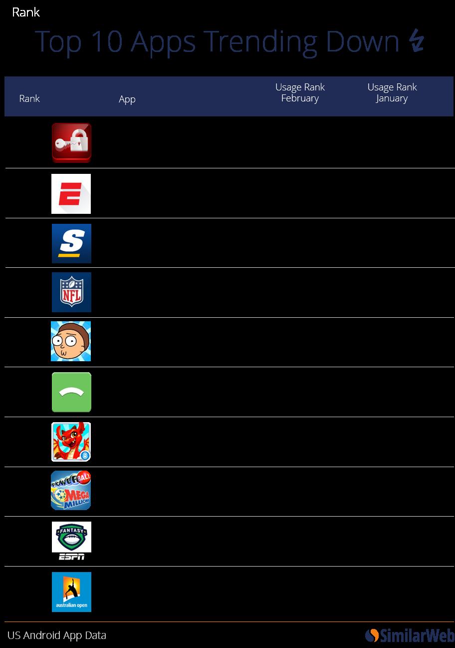 Trending U.S. Apps: February 2016