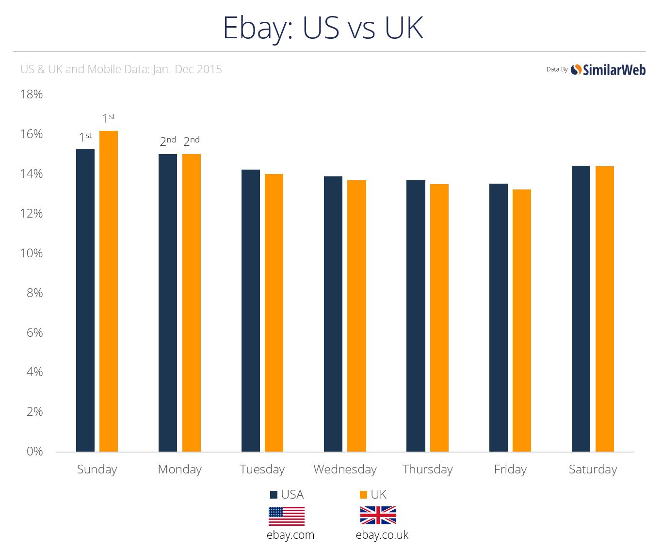 ebay us vs uk