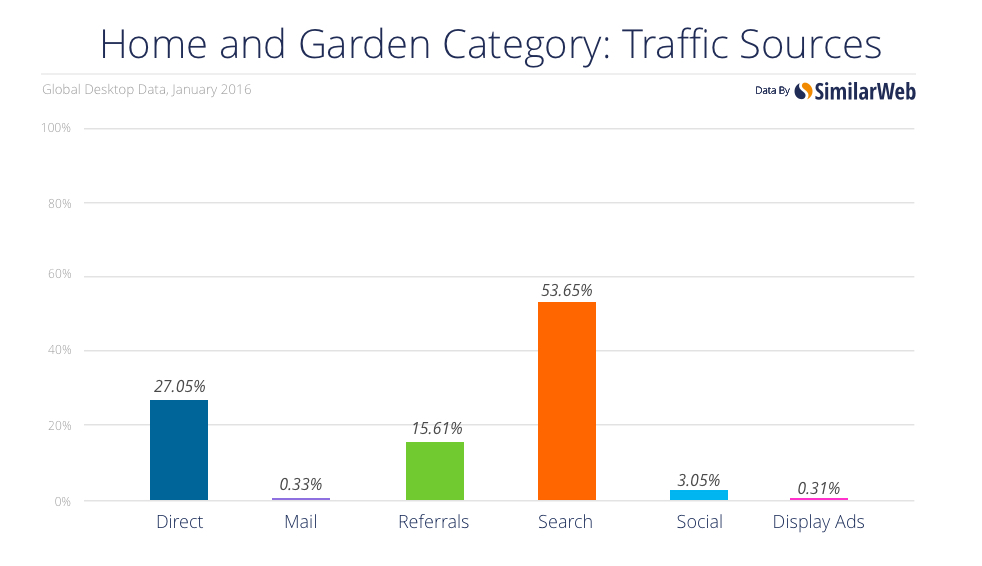 SEO and PPC traffic share on shopping websites