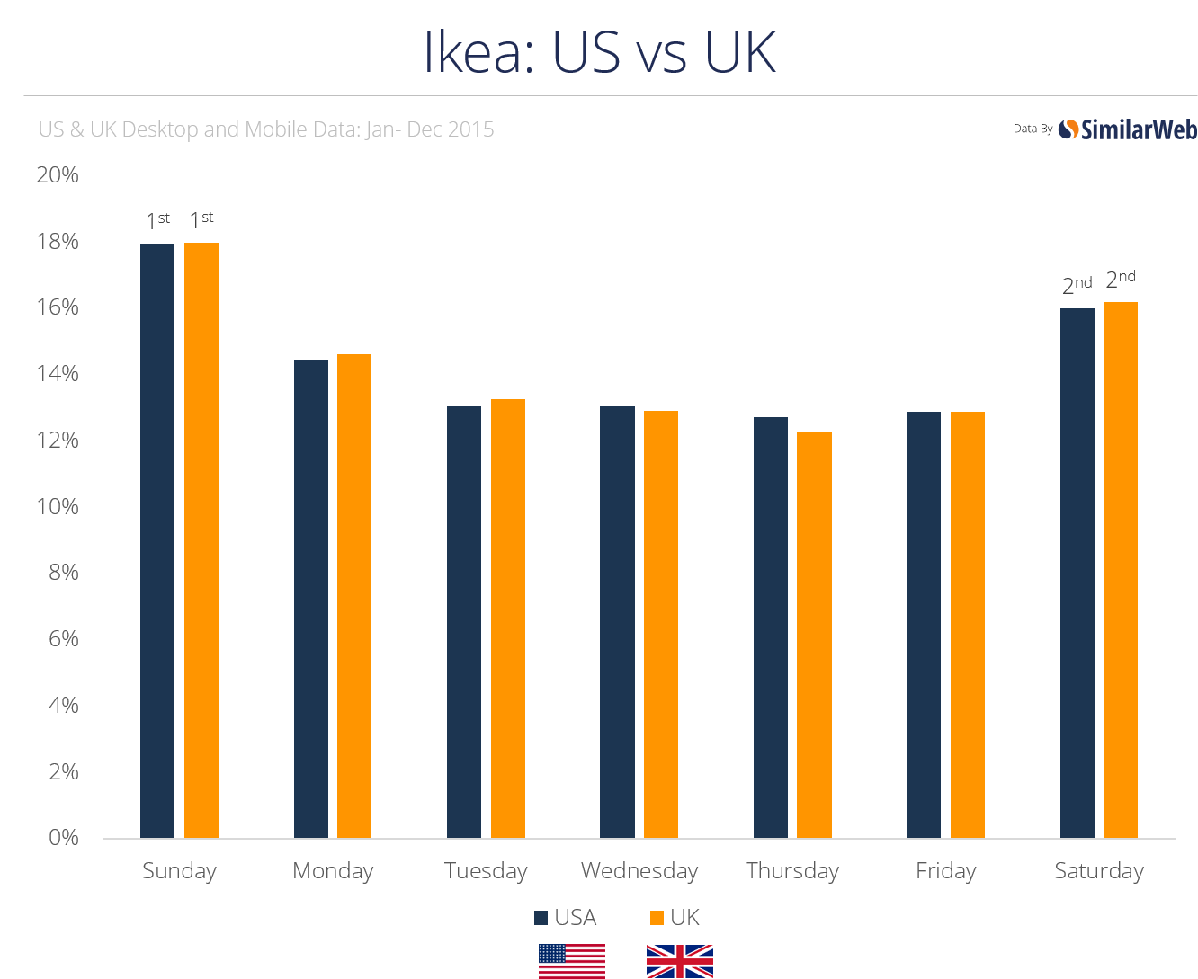 ikea us vs uk