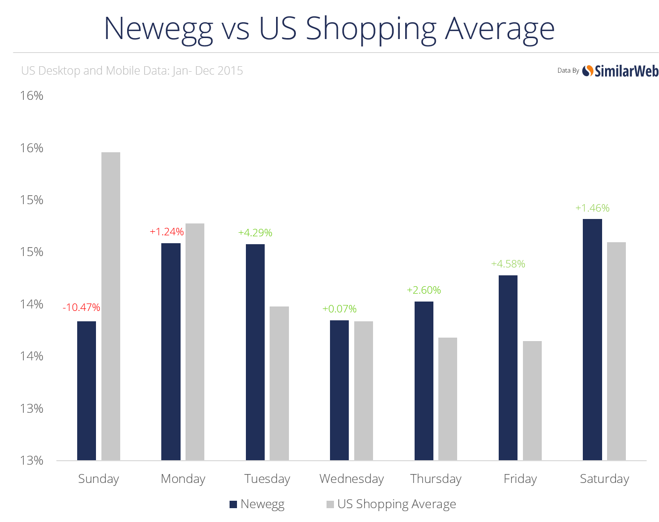 newegg vs average