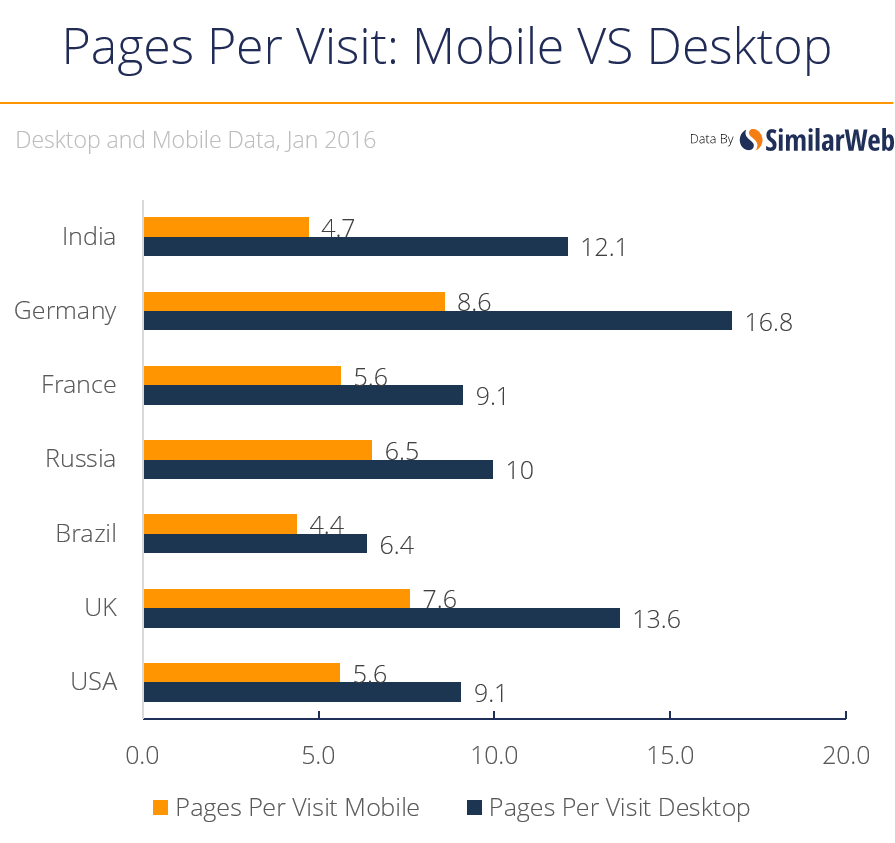 ppv mobile vs desktop