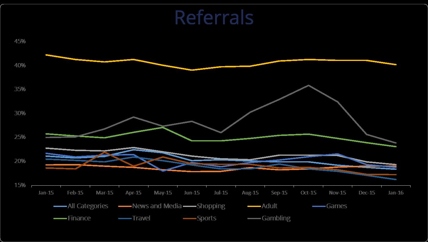 referrals dynamic