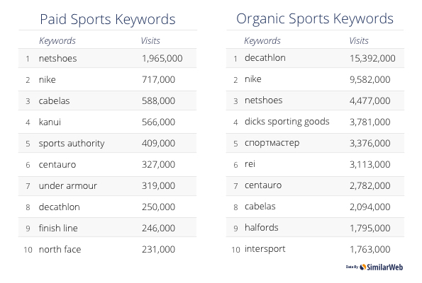 PPC and SEO keywords for sports gear websites