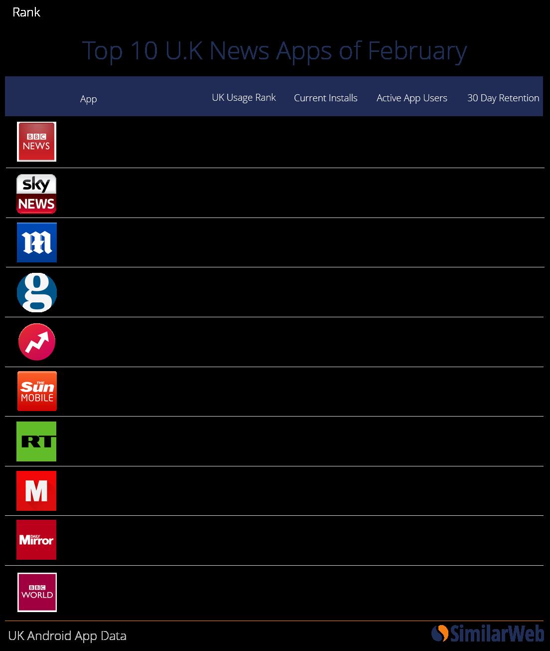 top uk apps feb