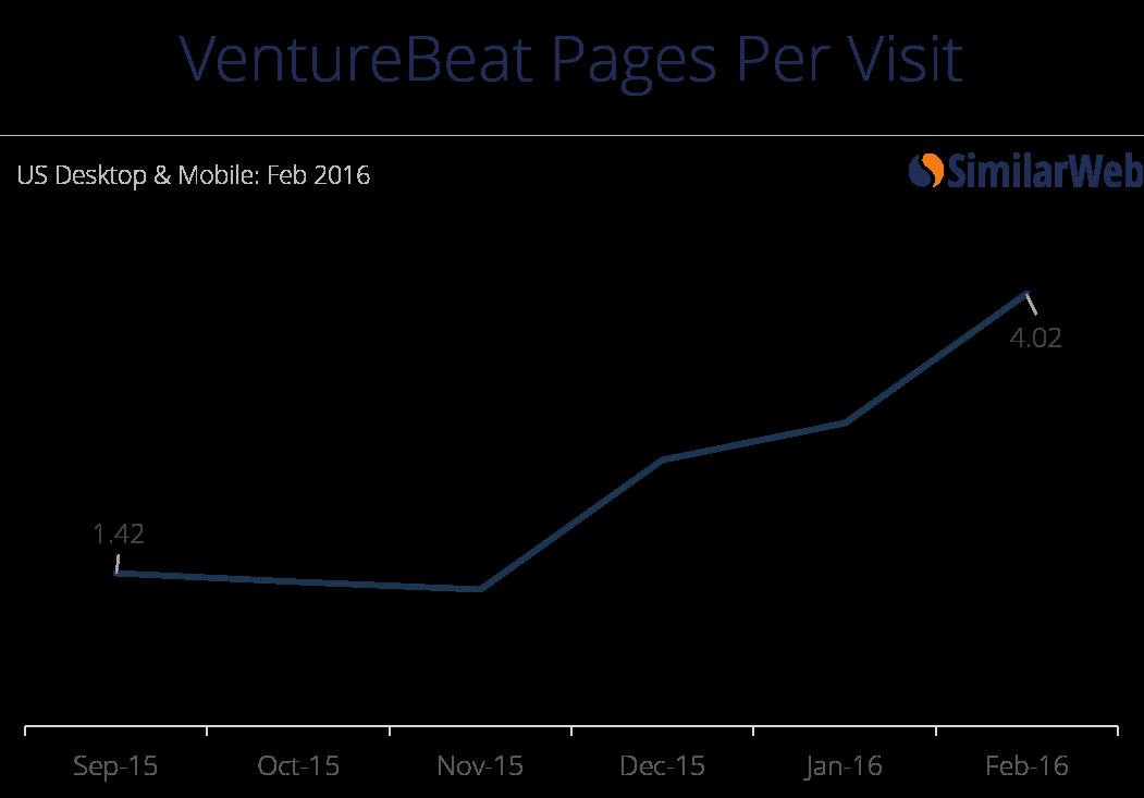 venture beat ppv