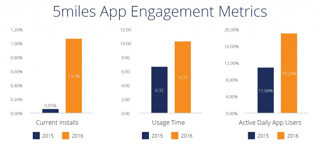 5miles retail app engagement data