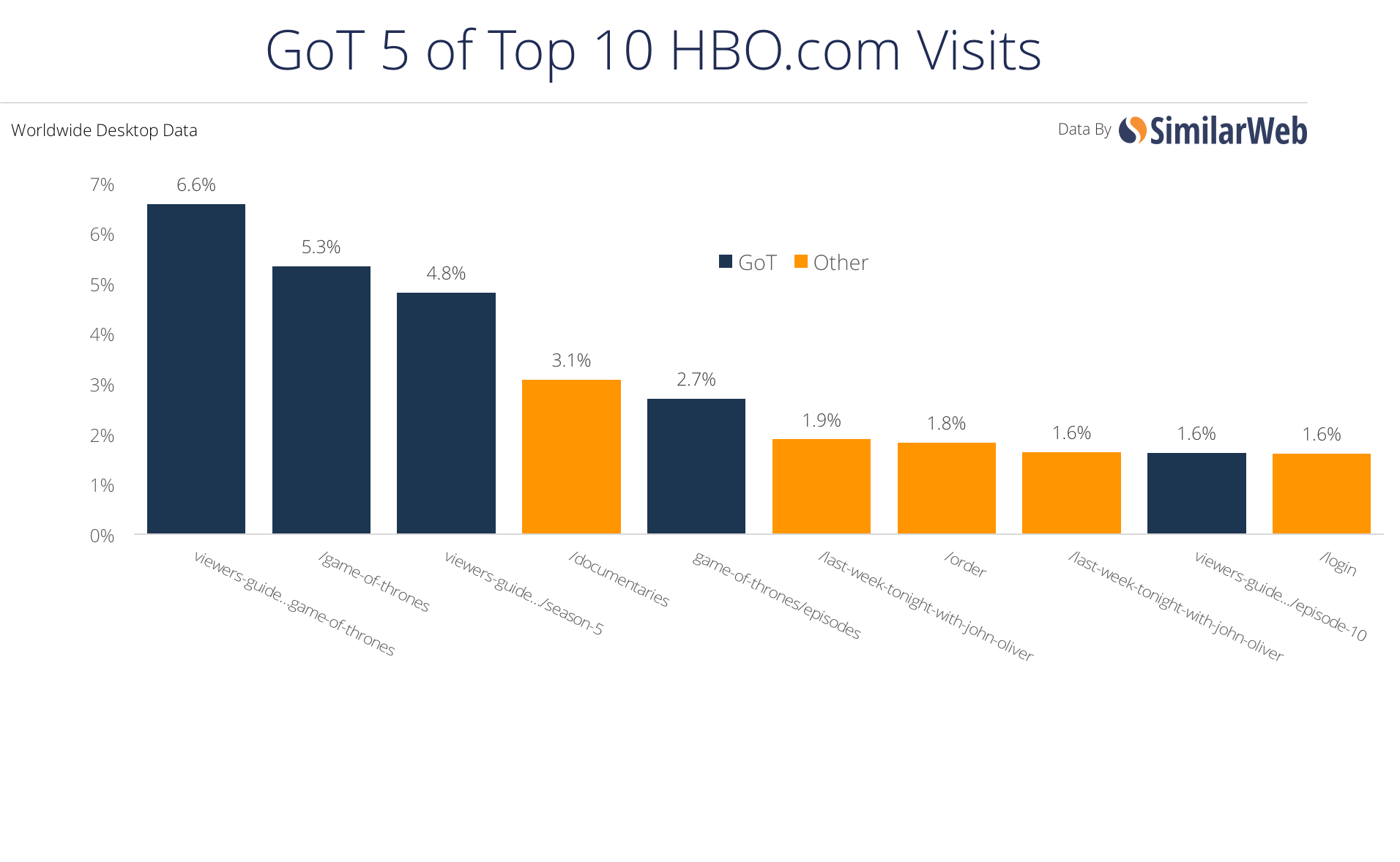 Game of Thrones is Web Slayer as HBO Show Remains King