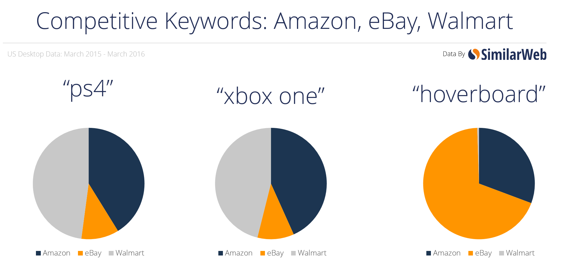 Amazon's SEO Strategy