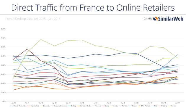 French retail web traffic online in France