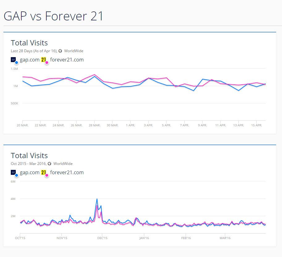gap vs forever 21