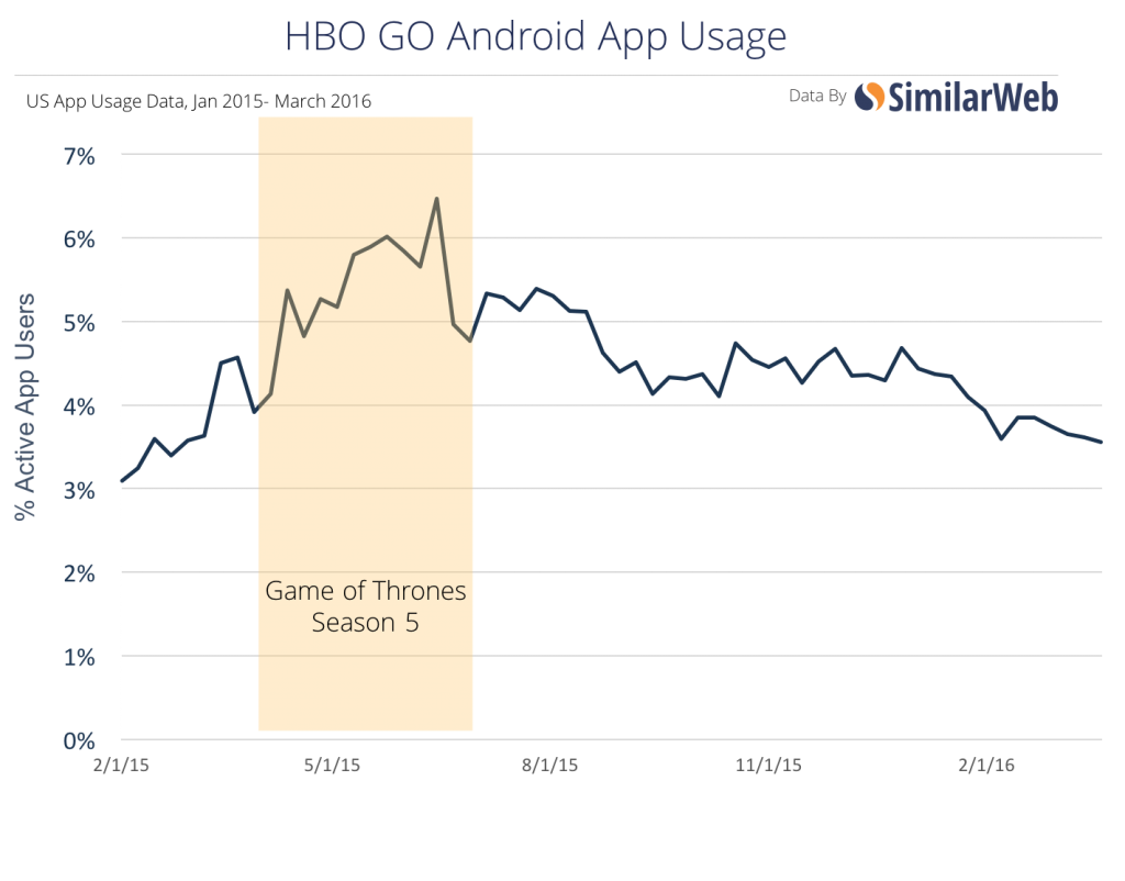 hbo go app useage