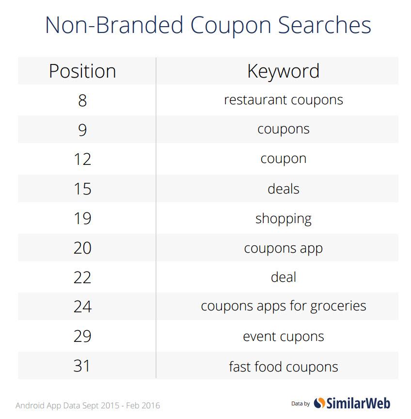 non-branded coupon keywords