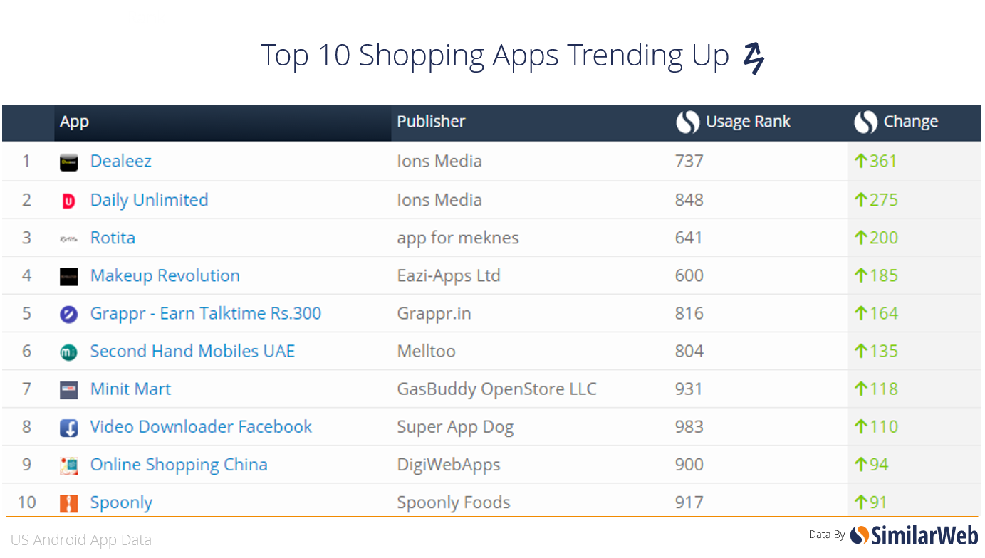 Hottest US Android Apps- March 2016