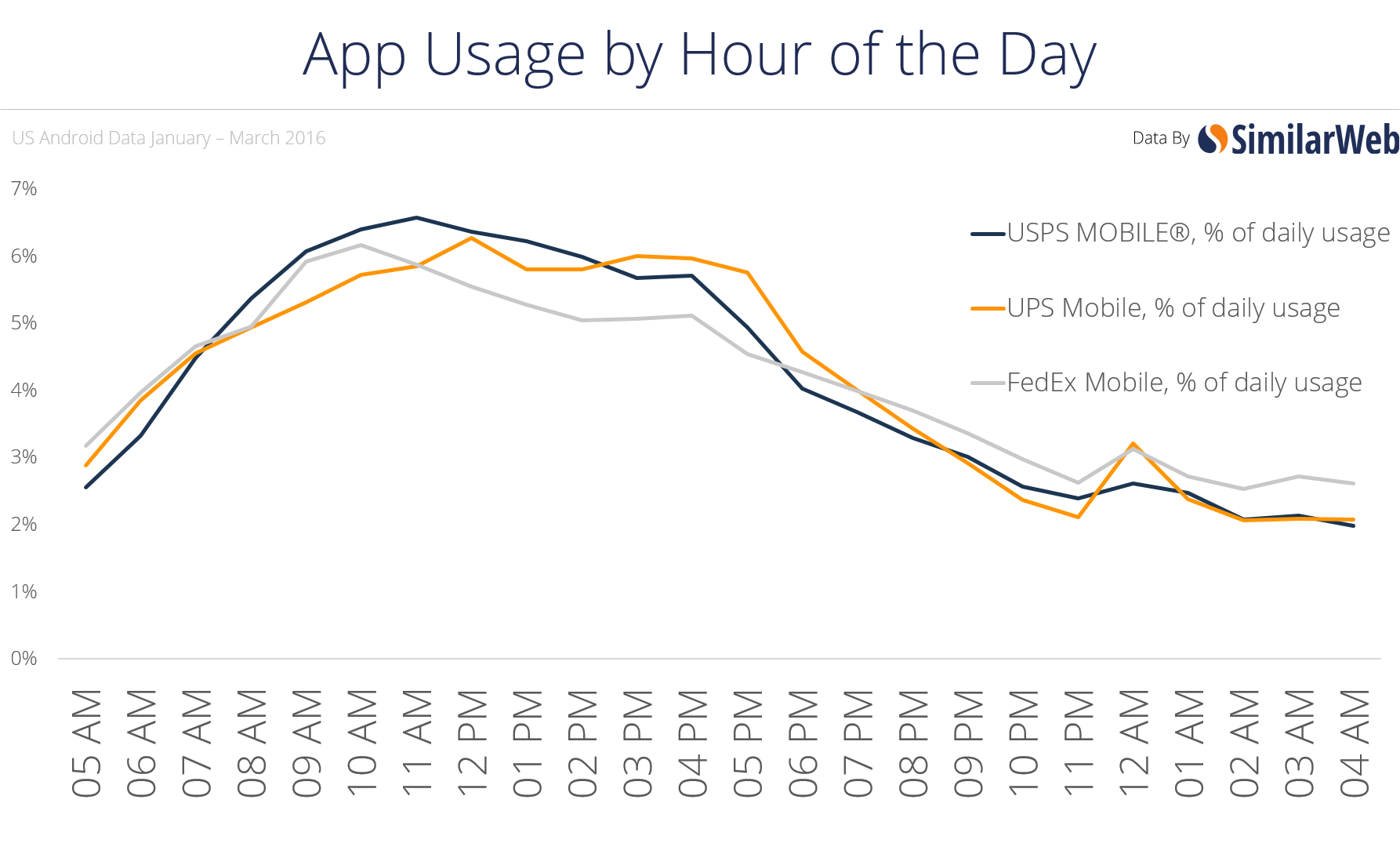 Workday Online Shopping Shapes Fedex, UPS, USPS Traffic