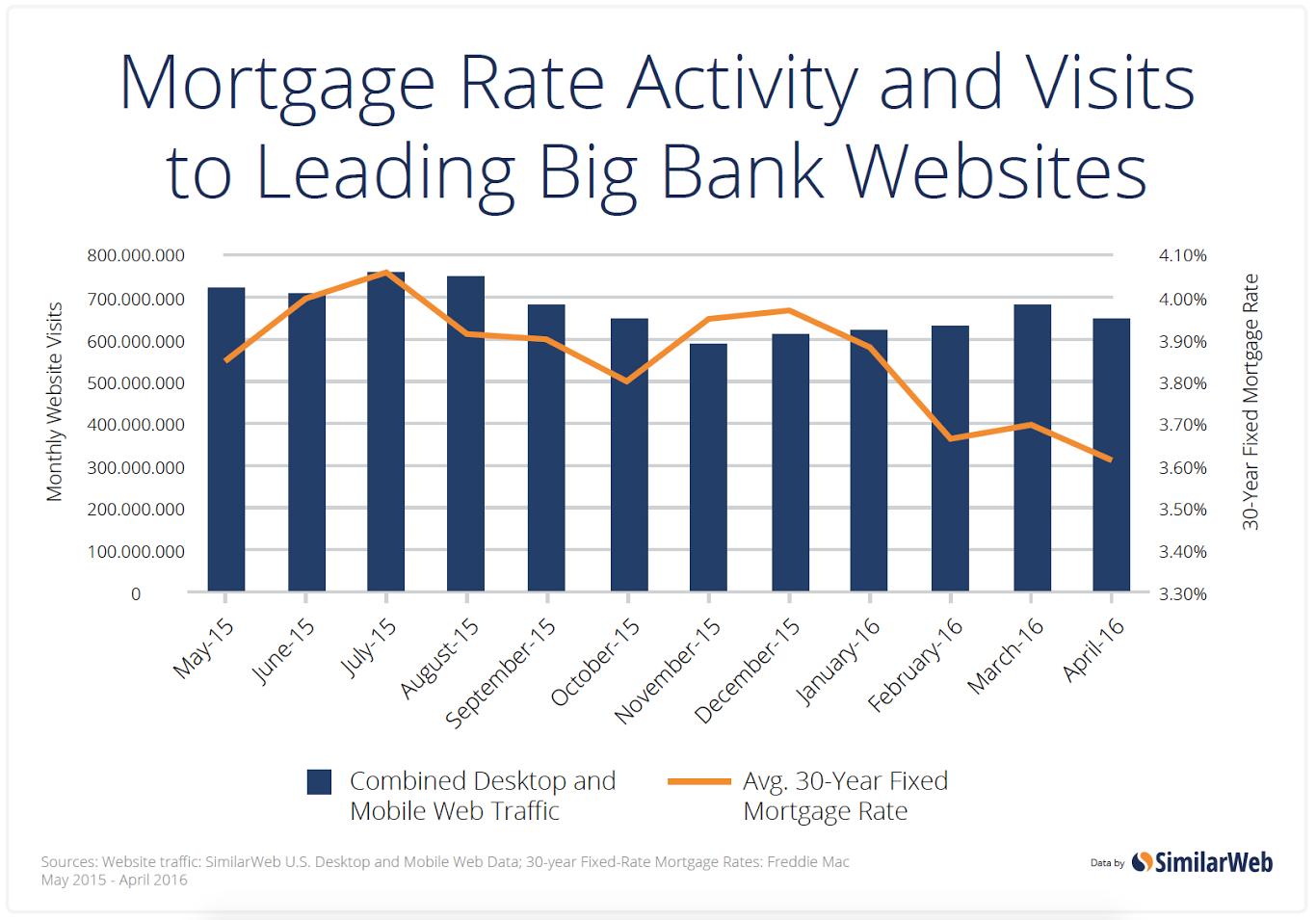Online Bank Activity