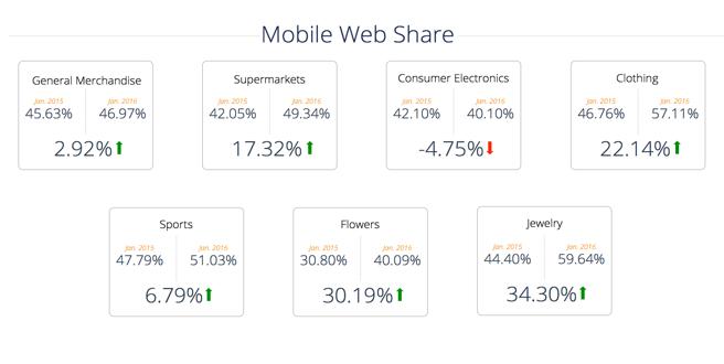 German Online Retailers See Growth in Mobile Visits