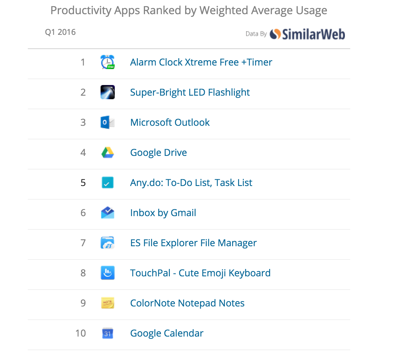 Productivity Apps Usage Ranking