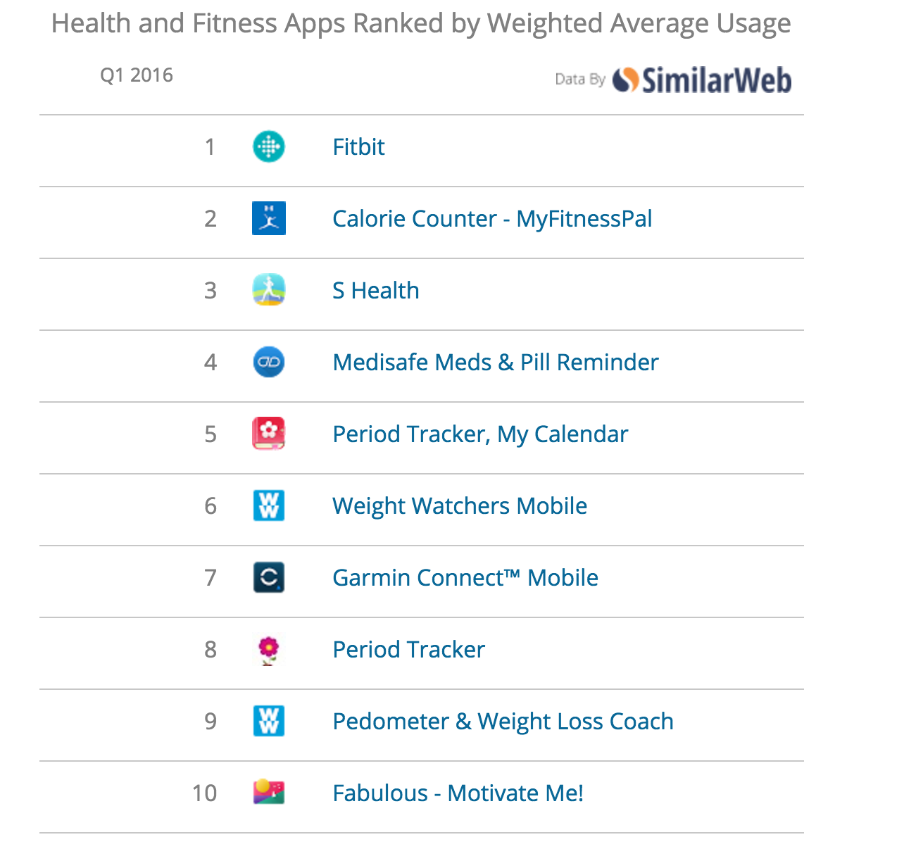Health and Fitness Apps Usage Ranking